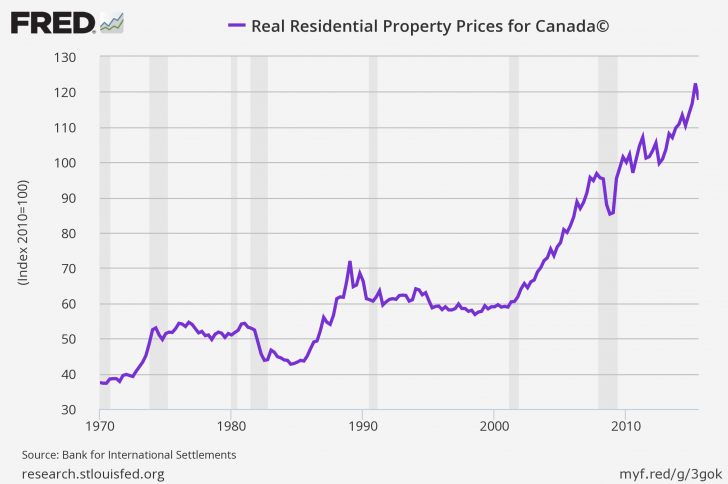 Canada Real Estate Prices 2016
