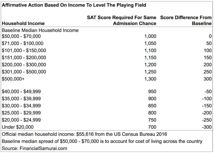 SAT Scores Based On Income - Why affirmative action based on income matters