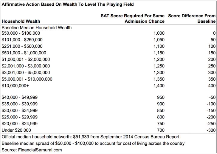 Affirmative Action Based Of Wealth For SAT Scores