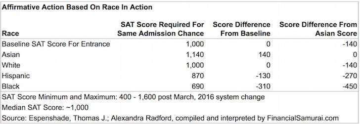 Affirmative Action With SAT Scores By Race
