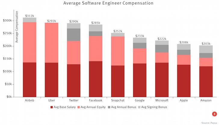Average Software Engineer Compensation Top Firms makes San Francisco the cheapest international city