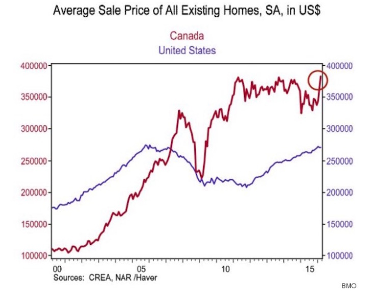 Canadian real estate price average 41% greater than US real estate price average