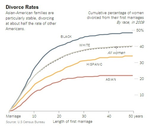 Divorce Rates By Race
