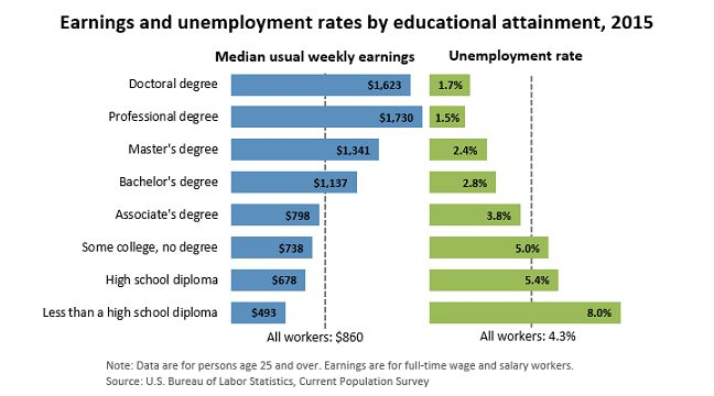 Earnings By Education and Unemployment - Affirmative Action Based On Income Instead Of Race