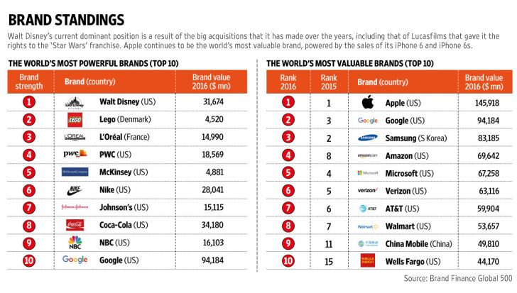 The Most Valuable Brands