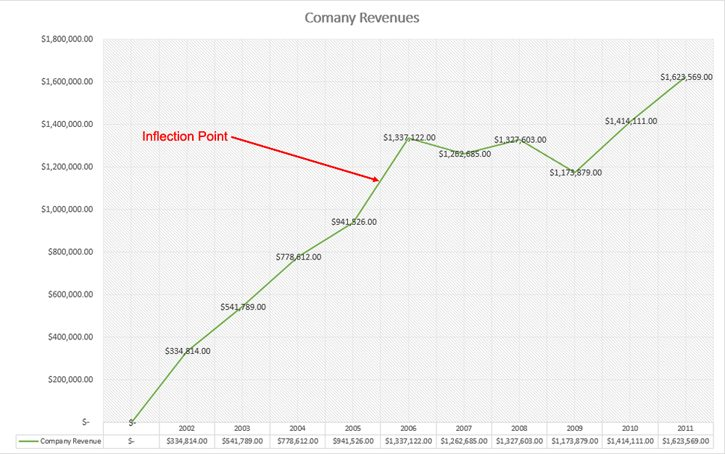 Company Revenue Chart - How To Start A Business