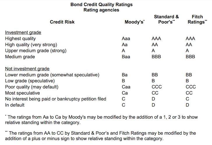 Bond Credit Quality Ratings Chart