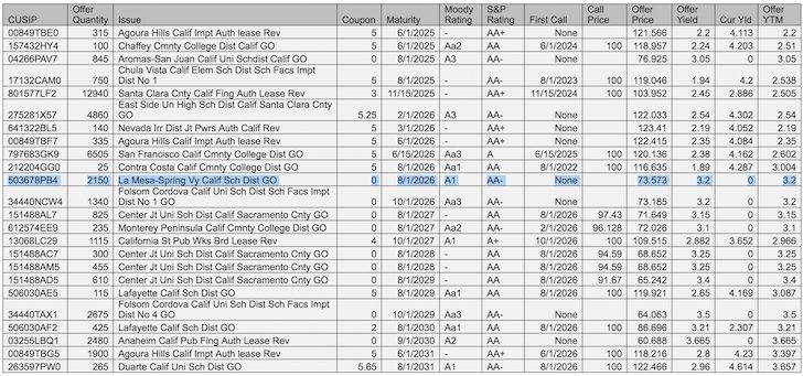 Municipal Bonds Spreadsheet Offering