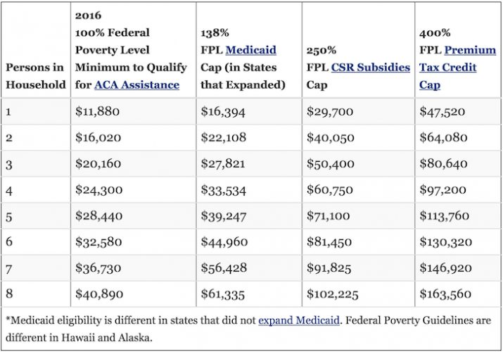 Federal Poverty Level Subsidy Chart For Obamacare