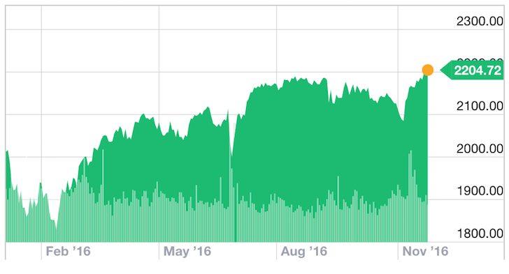 S&P 500 2016 Performance Chart