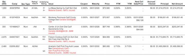 Zero Coupon Bond Chart