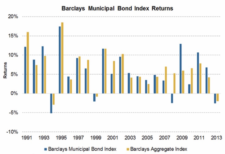 Historical Muni Bond Index Returns