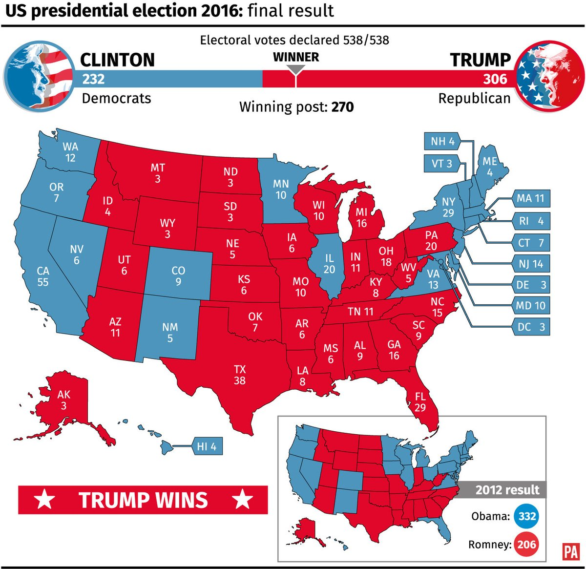 Final Electoral Count Presidential Election 2016 Trump Hillary