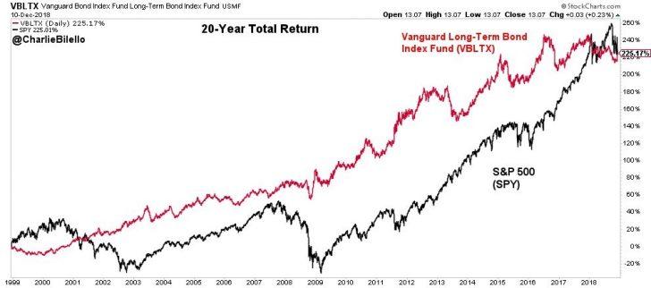Long Term Bonds versus Stock Market Performance - Financial Samurai 2018 year in review