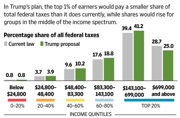 Trump's Middle Class Tax Hike Compared To Existing Tax Rates