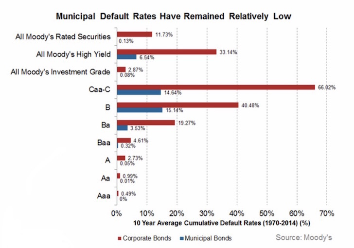 Municipal Bond Default Rates By Rating And Type