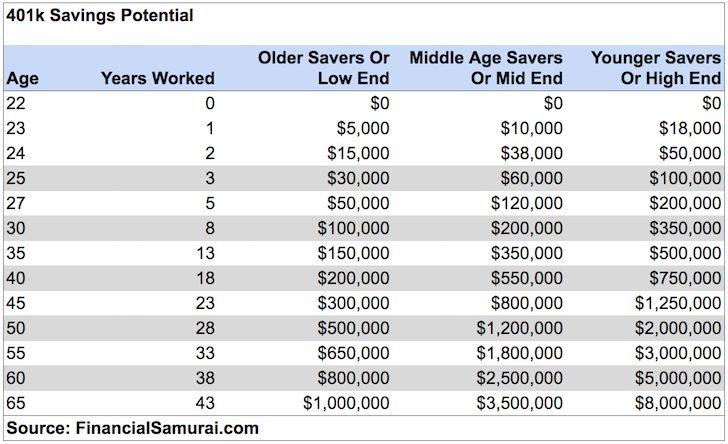 401k by age savings potential guide - a pension is more valuable now
