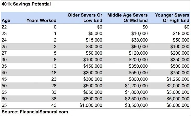 401k by age savings potential guide - What Should My Net Worth Be At Age 25?