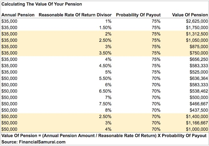 How to calculate the value of your pension chart