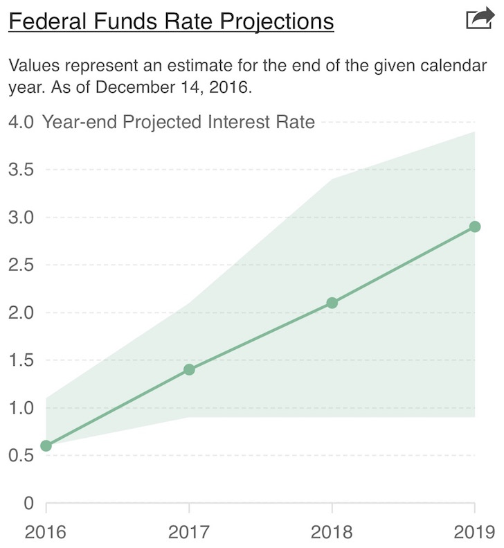 Federal Funds rate projections for 2017, 2018, 2019