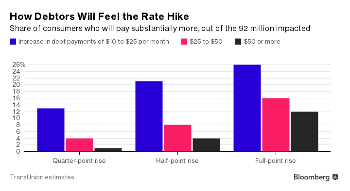How a rate hike affects borrowers