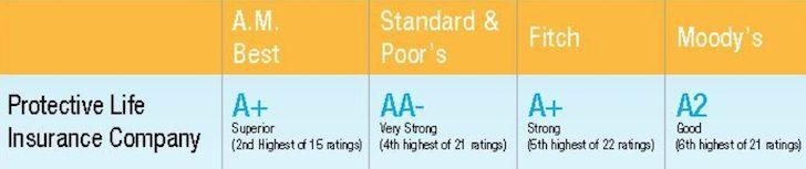 Protective Life Insurance Rating