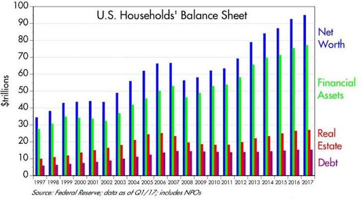 US Household Net Worth 2017 Historical Chart