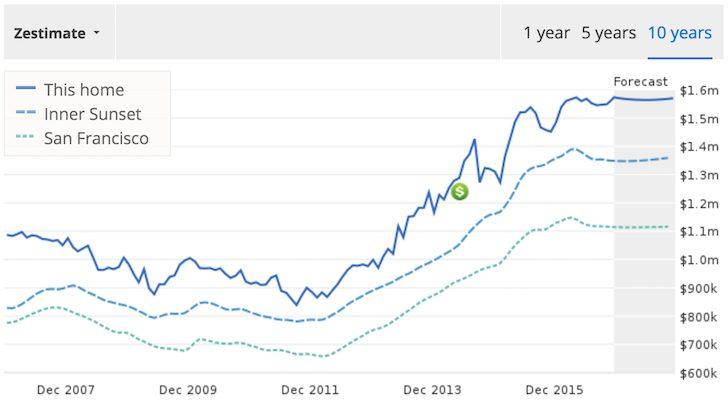 Zillow zestimate decline  ONIG Financial Blog
