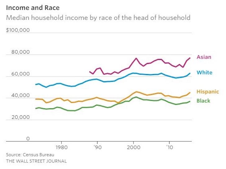 Mortgage rates by race is a function of Income levels by race