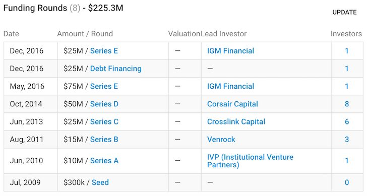 Personal Capital Funding History