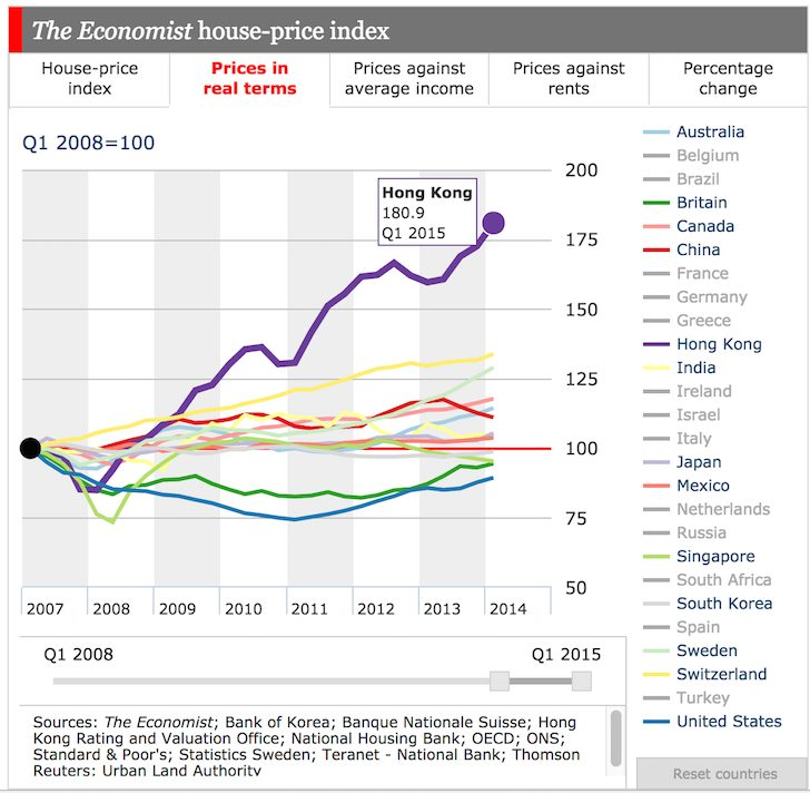 The Economist Global Real House Price Index
