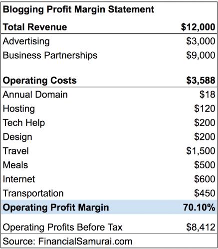 Beginning blogger operating profit margin chart