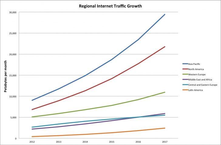 Global internet web traffic growth by region