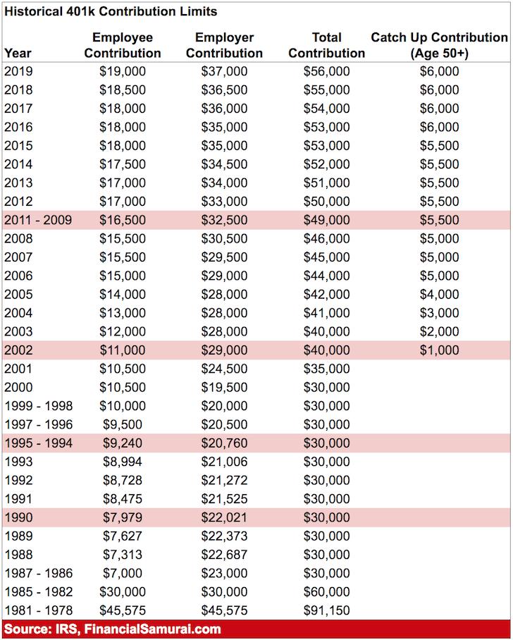 Historical 401(k) Contribution Limits