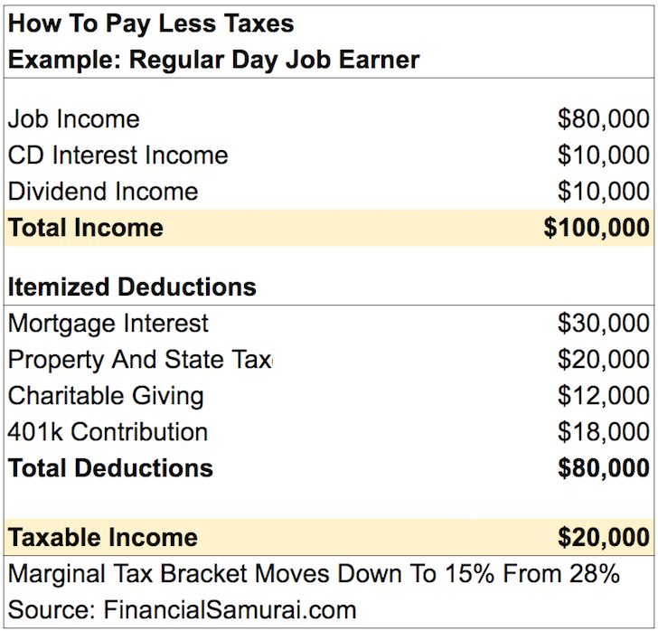 how to pay less taxes from your day job
