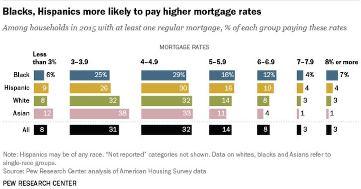 Mortgage interest rates by race