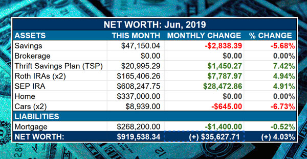 Budgets Are Sexy Net worth June 2019