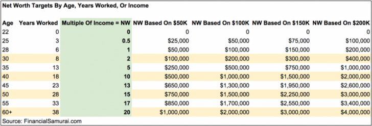 Target net worth by age, income, or experience