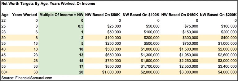 Target net worth by age, income, or experience so you aren't scraping by on $500,000
