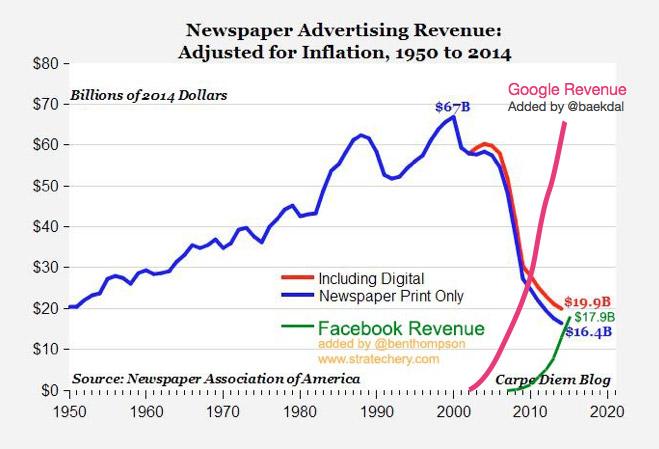 Newspaper, Facebook, Google Ad Revenue
