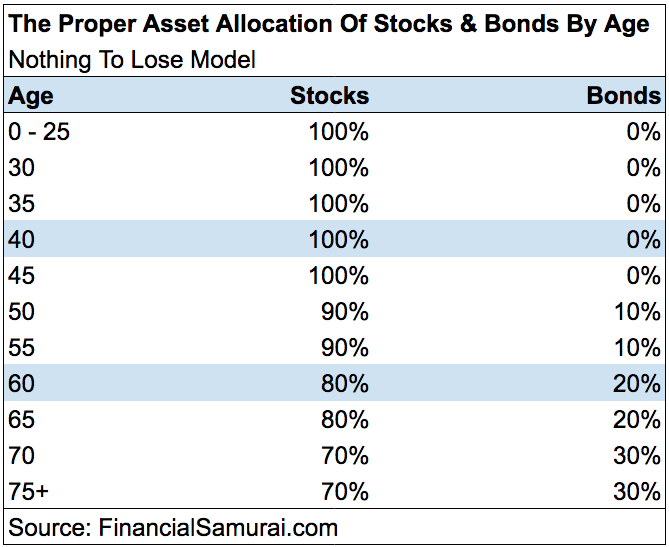 The proper asset allocation of stocks and bonds by age - nothing to lose