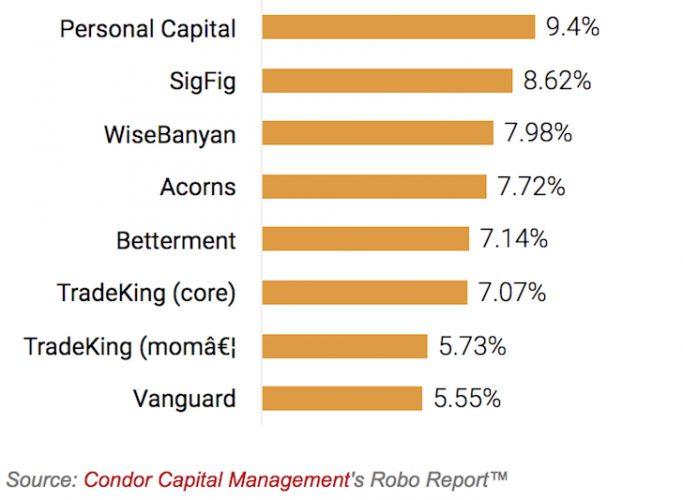 Best robo-advisor performance