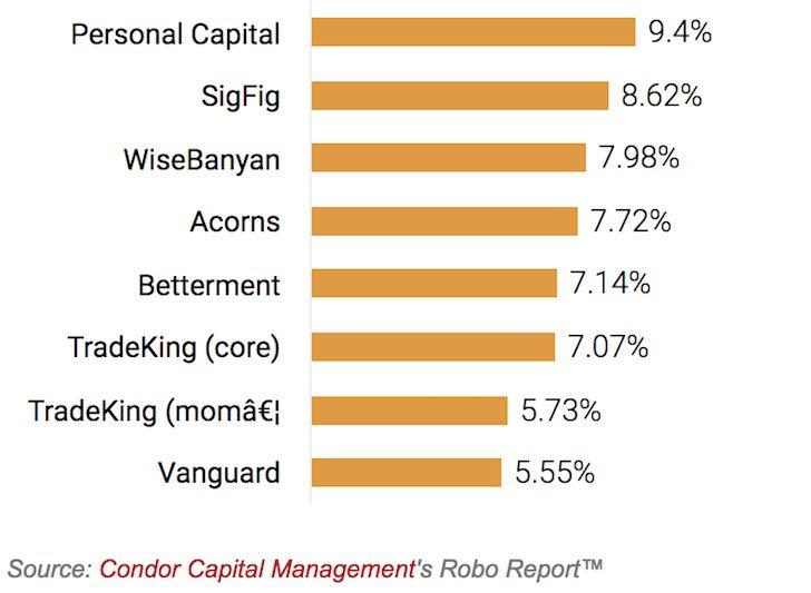 Best robo advisor annual performance return