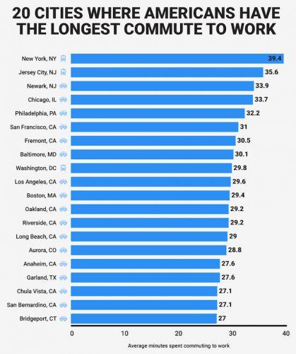 Longest commute times by city in America