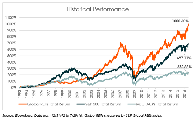 REITs Historical Performance