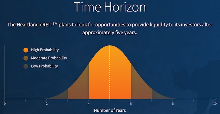 Fundrise Heartland eREIT Investment Time Horizon