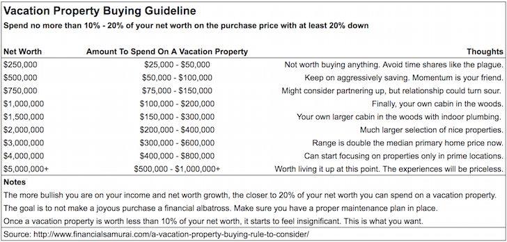 Vacation property buying rule to follow chart by Financial Samurai
