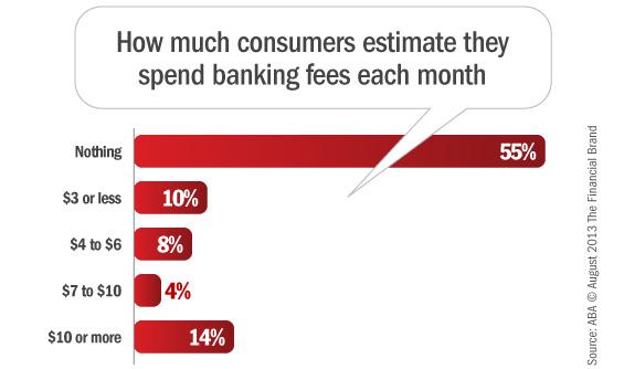 consumer banking fees