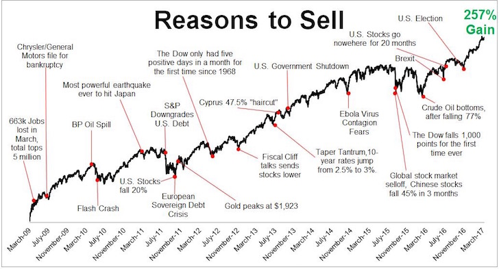 All the reasons to sell the S&P 500