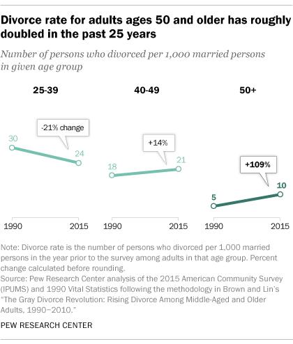 divorce rates 2017